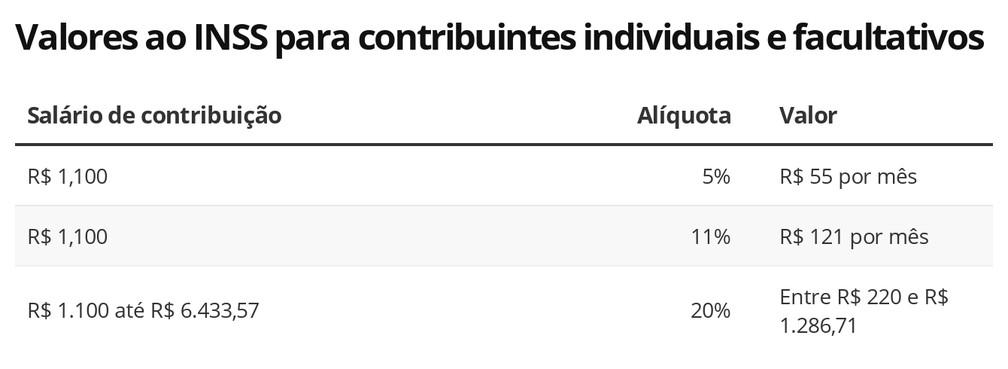 J3tbx Valores Ao Inss Para Contribuintes Individuais E Facultativos